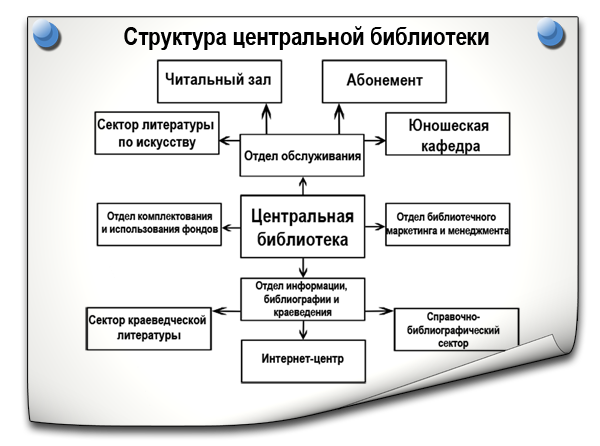 структура ЦБ